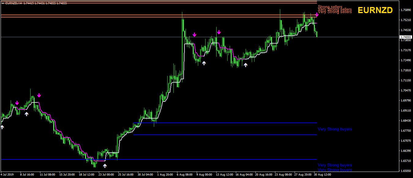 Half trend Forex indicator
