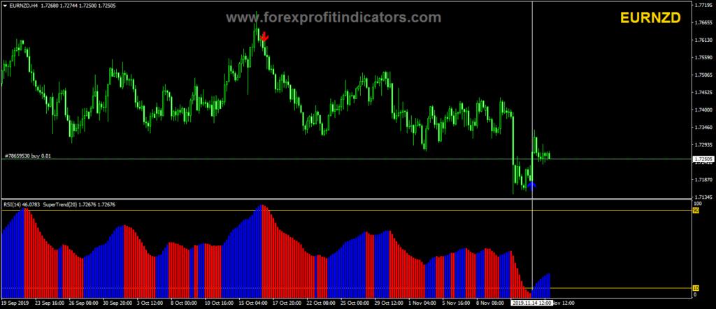 Forex profits