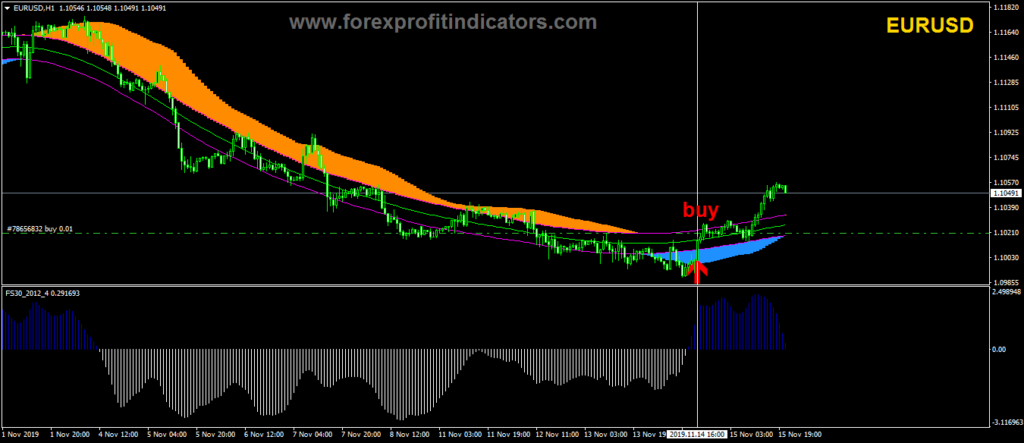 Best Forex Strategy