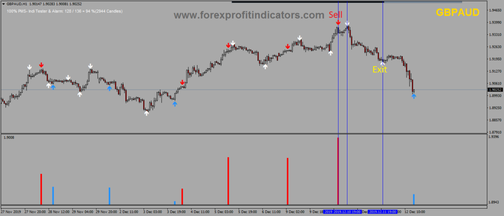 Forex daily volume
