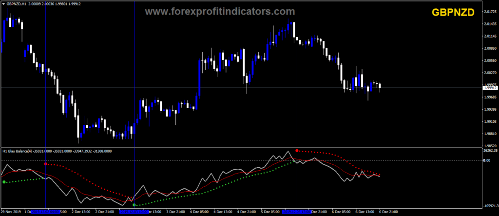 Forex Currency Trading