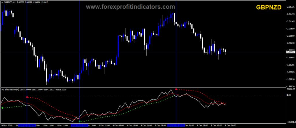 Forex blau balance indicator