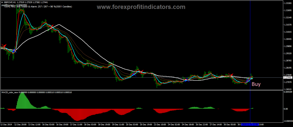 Free Forex Trading Systems