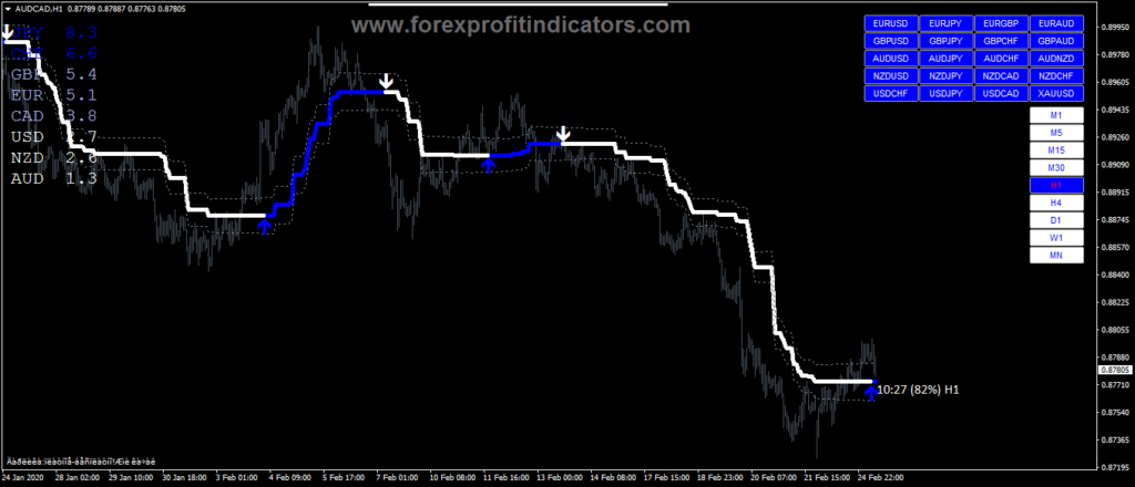 MetaTrader 4 indicators