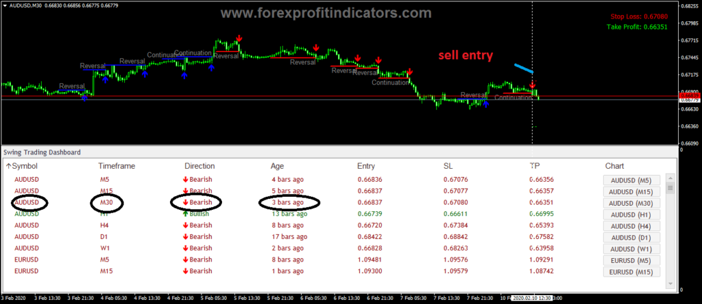 Online forex trading Dashboard