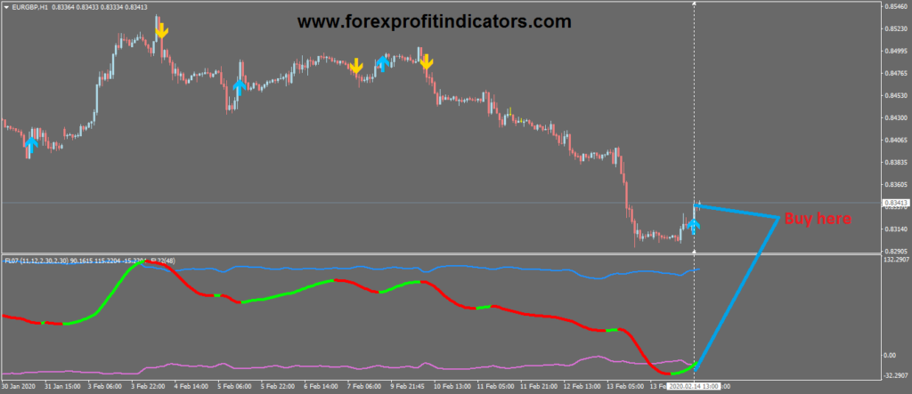 Which indicator is best for forex trading