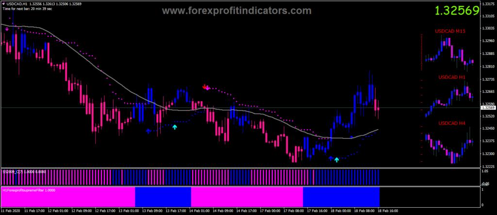 Best forex indicators mt4