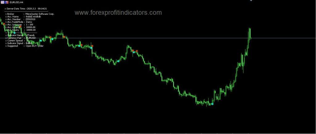 D Trend MT5 Indicator