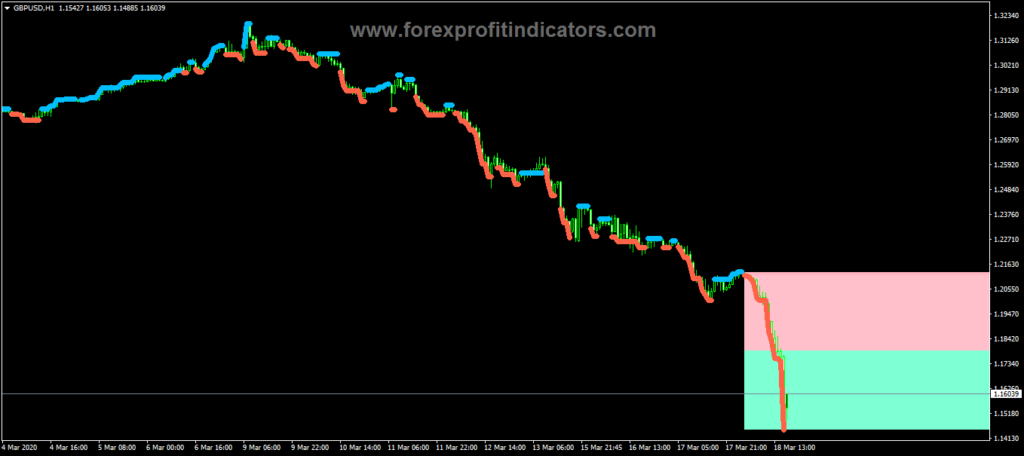 Mt5 indicators free download