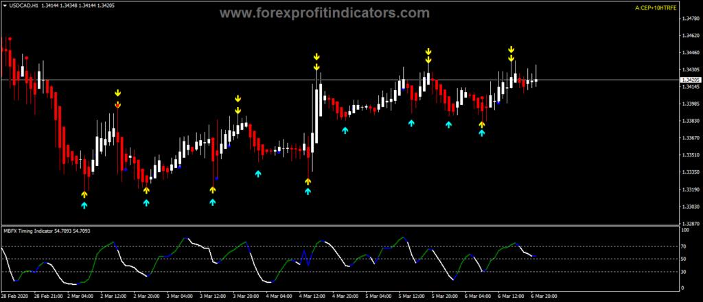 Fx trading options