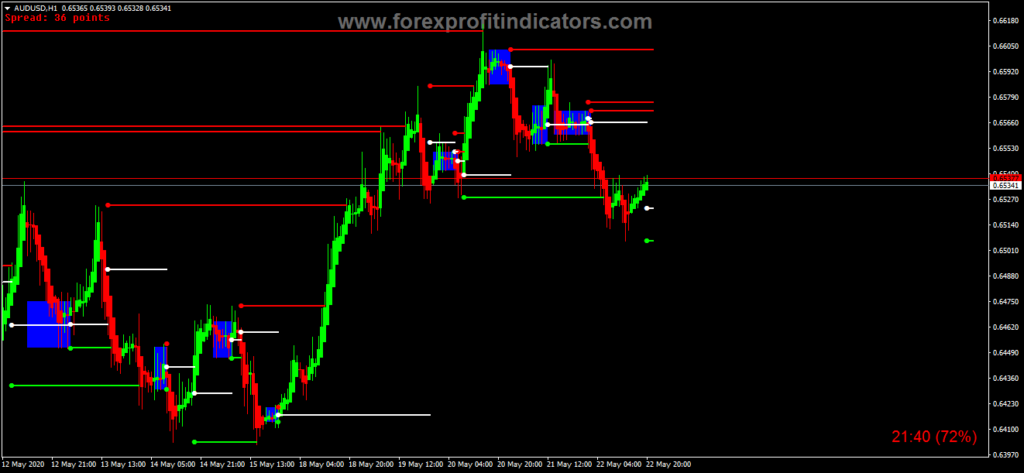 Forex Action