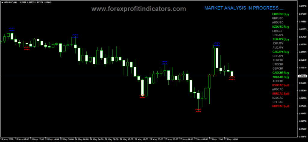 Price action forex trading strategy