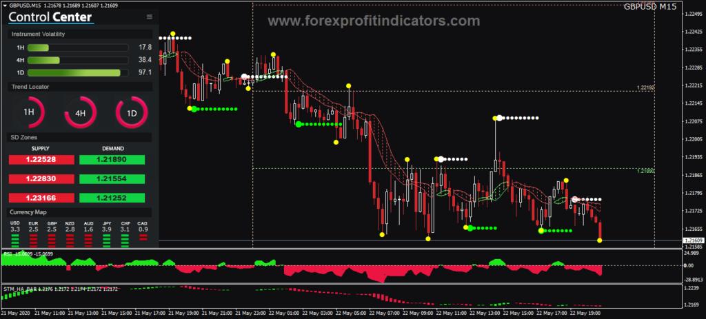 Fx market
