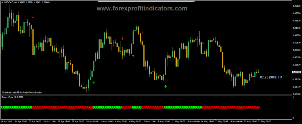 Forex scalping indicator.