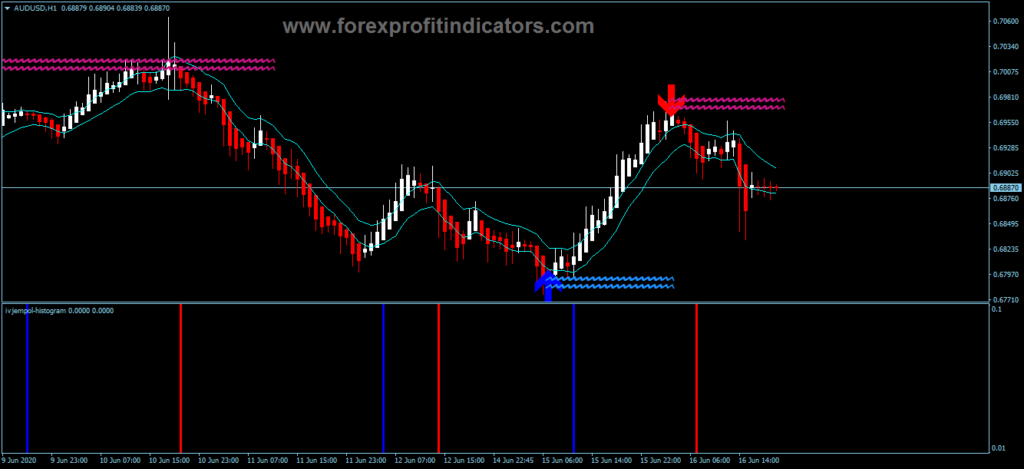 How to make money on forex