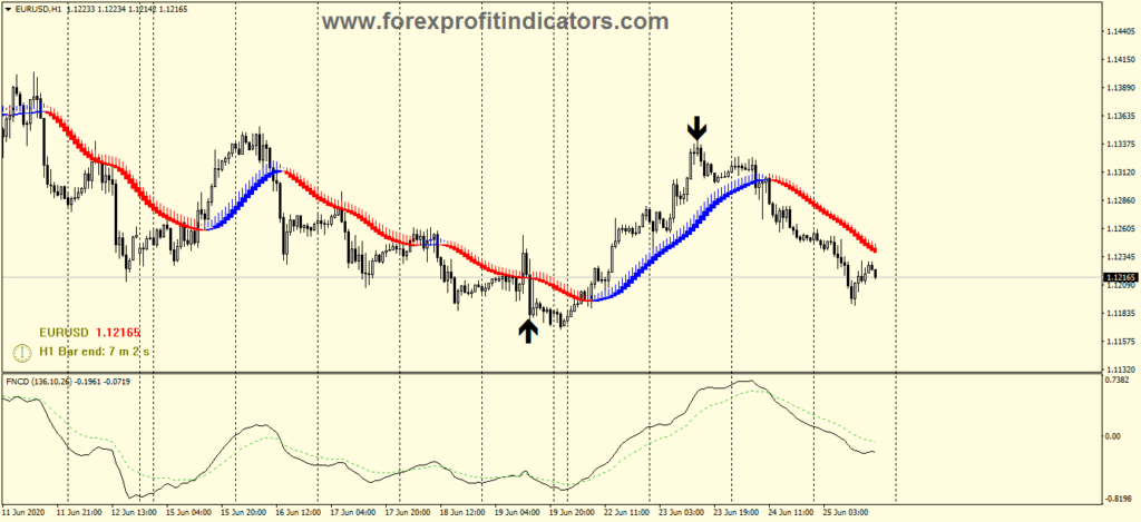 Trend lock system forex