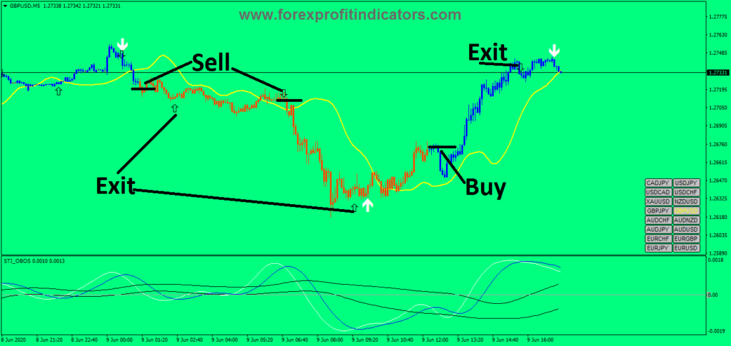 Can you get rich by trading forex