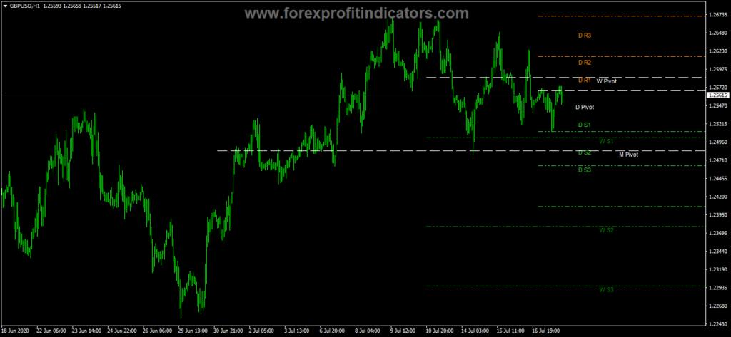 Free Download Forex Indicators 2