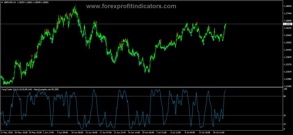 Free Download Forex Indicators 3