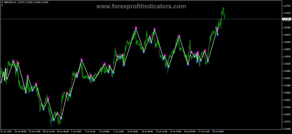 Free Download Forex Indicators 5