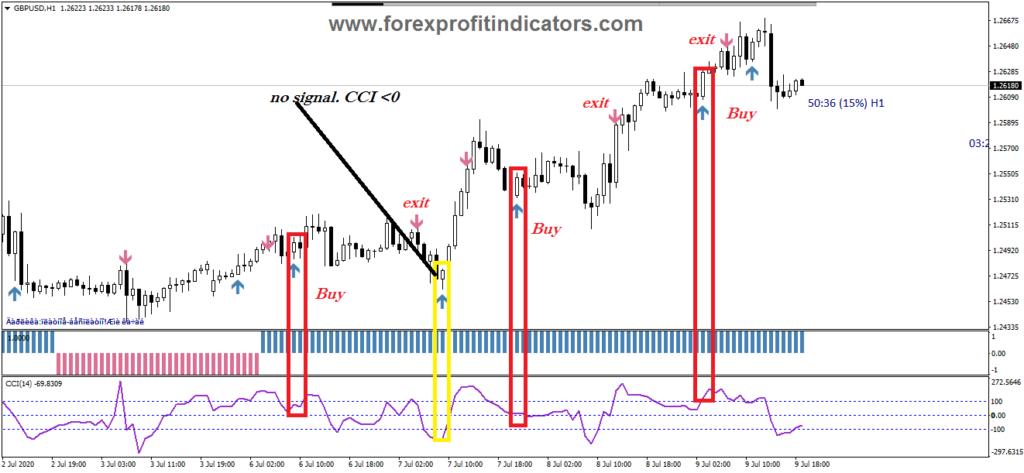 Forex Scalar trading System