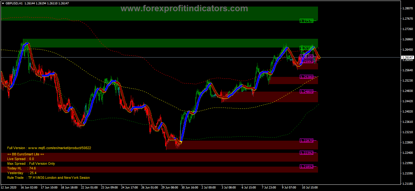 Forex Network London is This Week - Profit and Loss Services