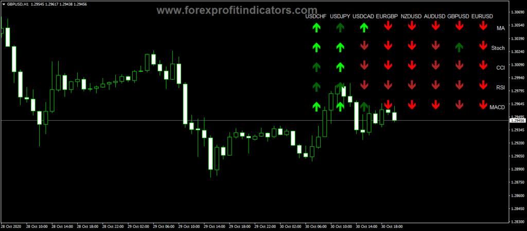 Forex ZMFX Trend v3 Indicator