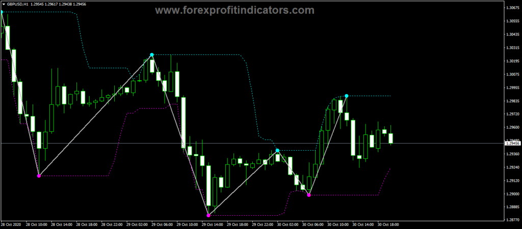Forex ZigZag Extra Features Indicator