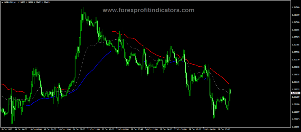 Forex Trend Power Stop Loss Indicator