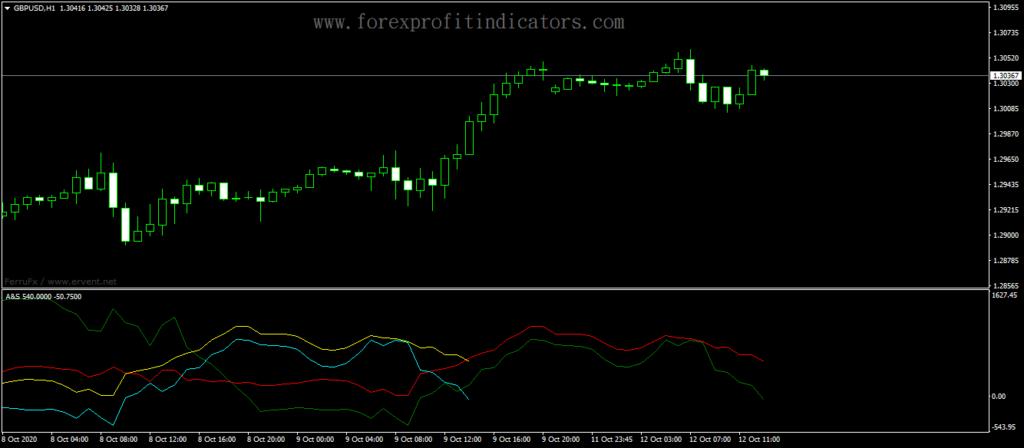 Forex-Accelerator-Oscillator-Speed-Indicator