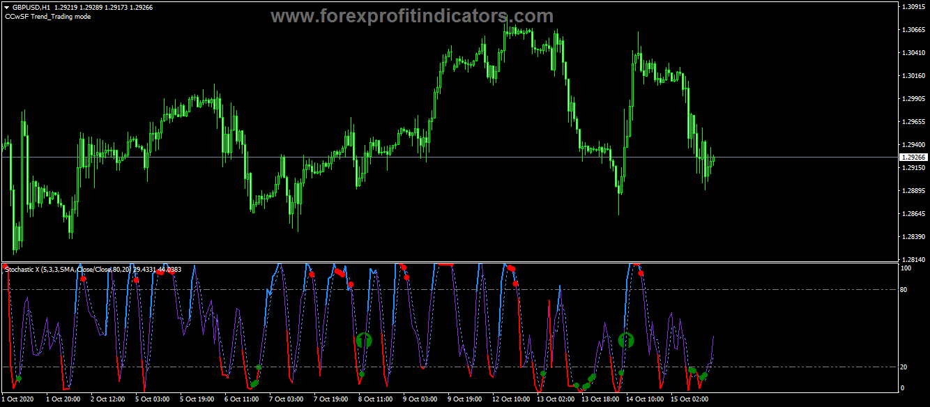 Best Forex Signal Providers In