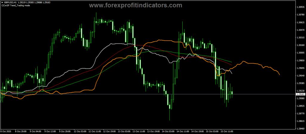 Forex-Cronex-Taichi-Indicator