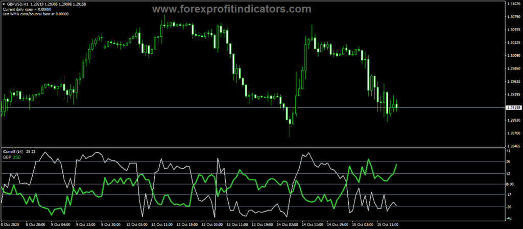 Forex-Currency-Correlation-Indicator