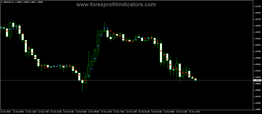 Forex-Current-Trend-Dots-Indicator