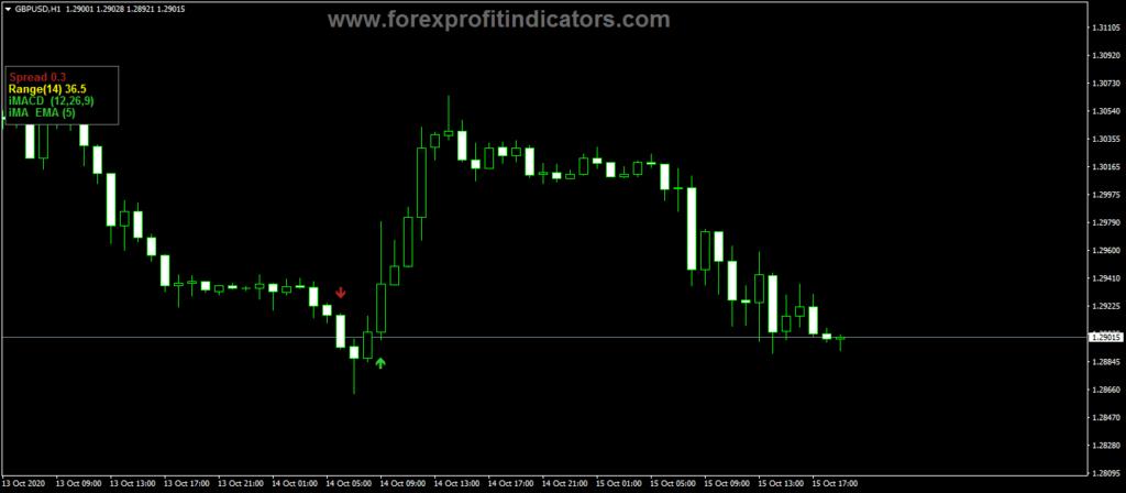 Forex-Custom-Buy-Sell-Arrows-Indicator