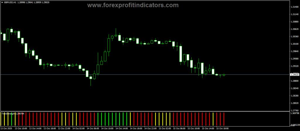 Forex-Custom-Trend-Strength-Indicator