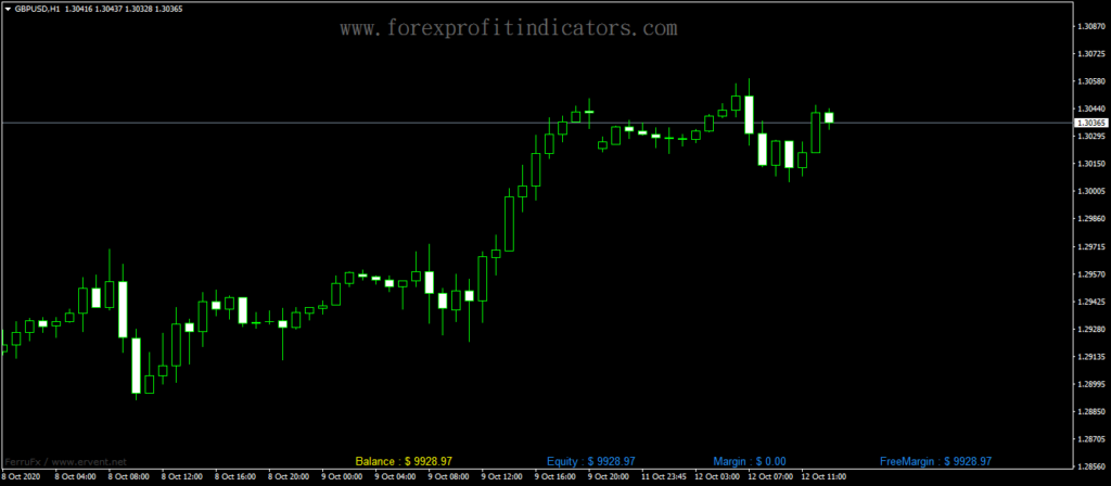 Forex-Account-Balance-Margin-Indicator