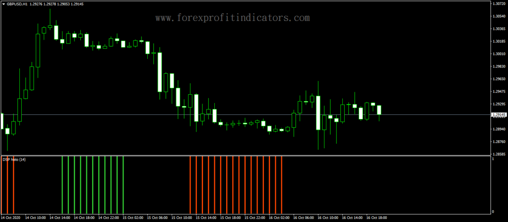 Forex-Detrended-Synthetic-Price-Indicator