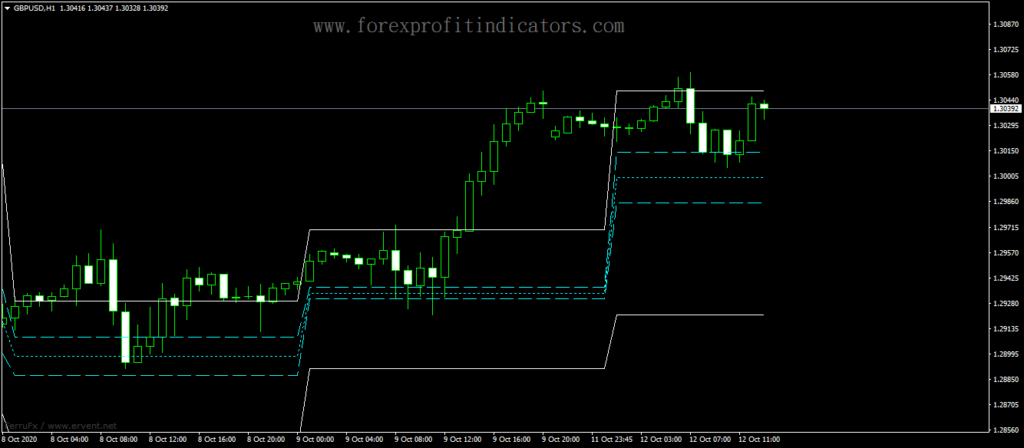 Forex-ACD-PV-Levels-Trading-Indicator