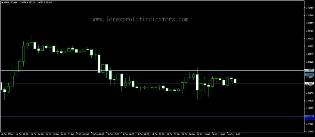Forex-DiNapoli-Fibos-Indicator