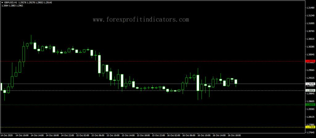 Forex-Dinapoli-Targets-Trading-Indicator