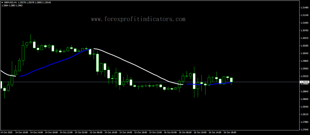 Forex-Direction-Trend-Line-Indicator