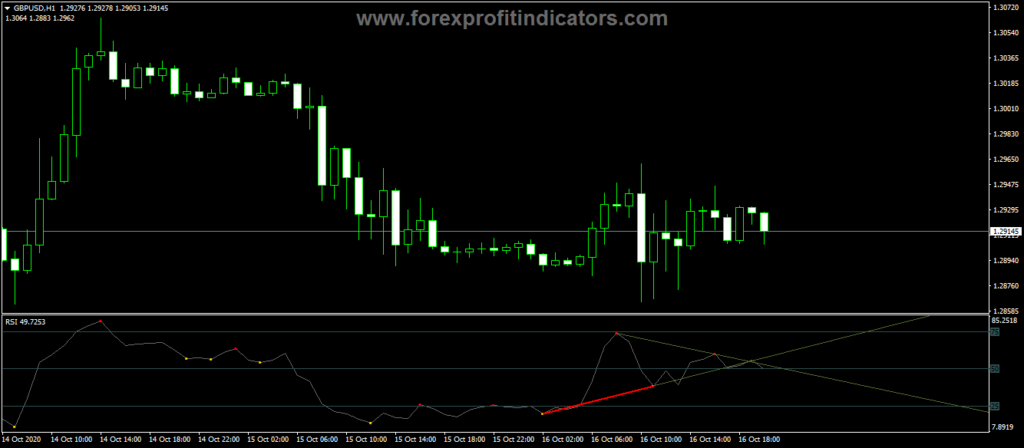 Forex-Divergence-Petr-Indicator