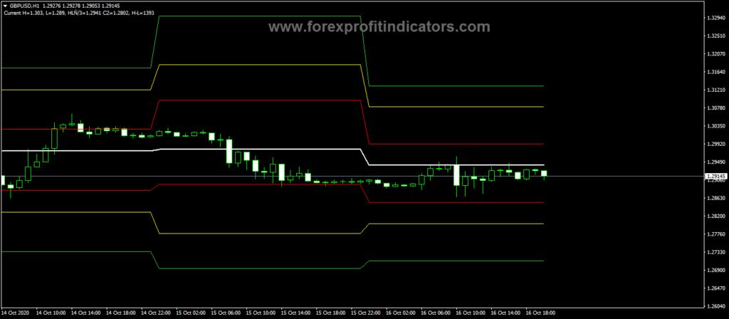 Forex-DJ-Lines-Trading-Indicator