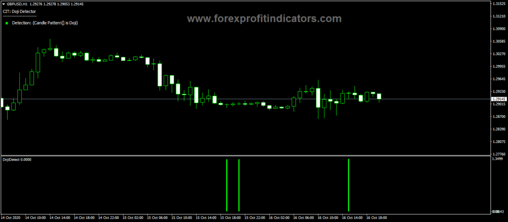Forex-Doji-Candle-Detection-Indicator
