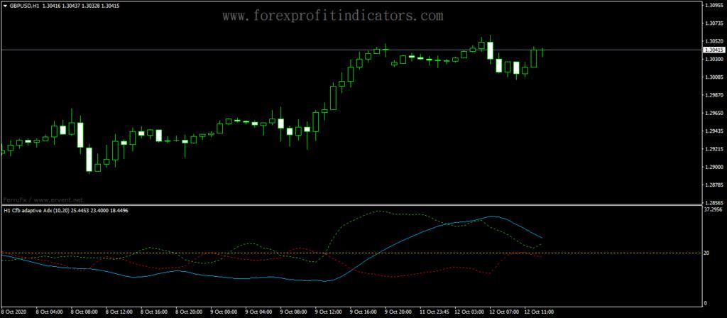 Forex-Adaptive-ADX-Indicator