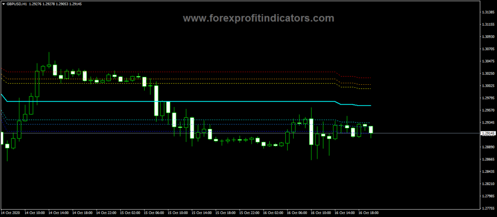 Forex-Donchian-Channel-Fibbed-Levels-Indicator