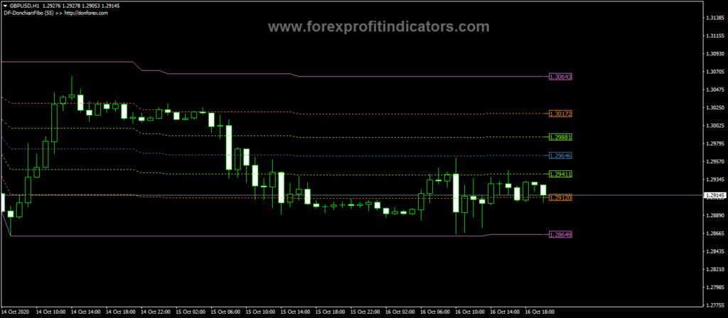 Forex-Donchian-Fibonacci-Indicator