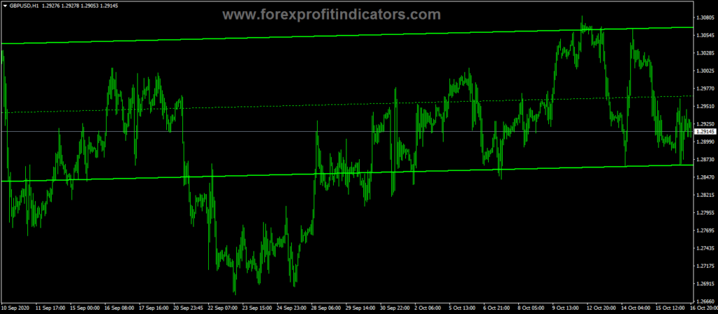 Forex-DUCT-Trading-Indicator