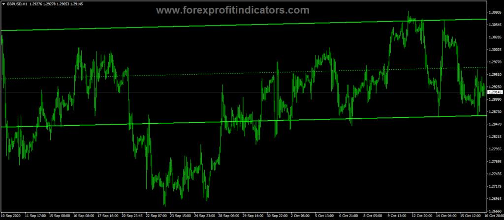 Forex-DWM-Channels-Indicator
